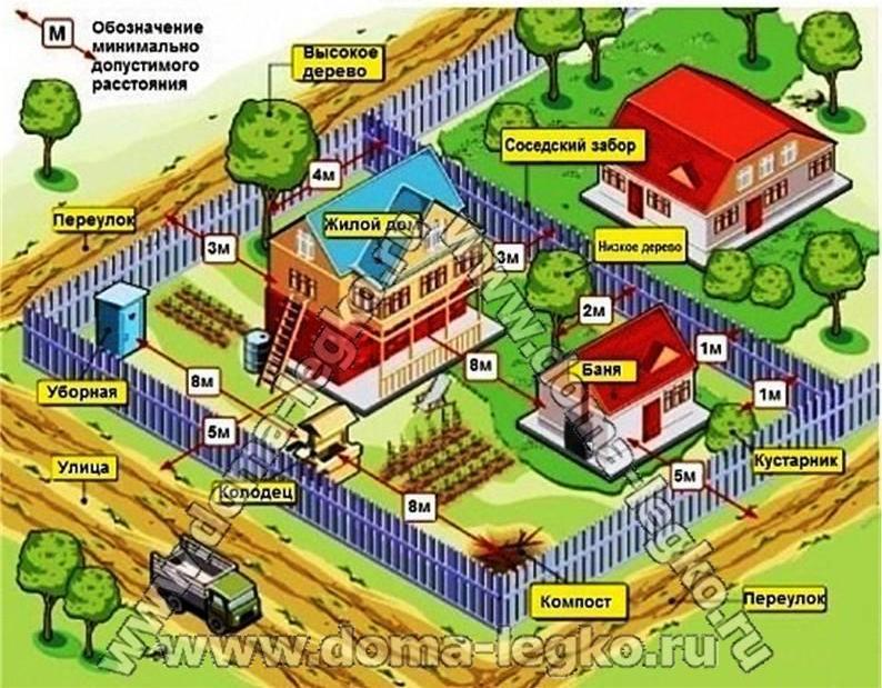 Минимальные противопожарные расстояния между крайними жилыми строениями и группами жилых строений на участках